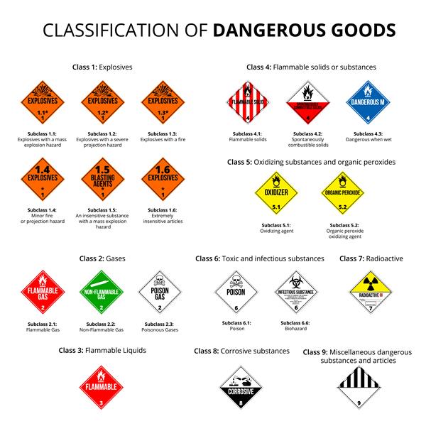 Oznaczenia towarów niebezpiecznych