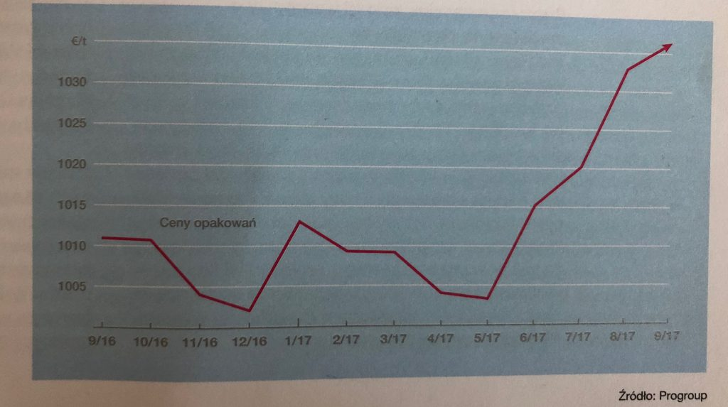 Ceny Opakowań 2016 - 2017 | źródło: EUWID