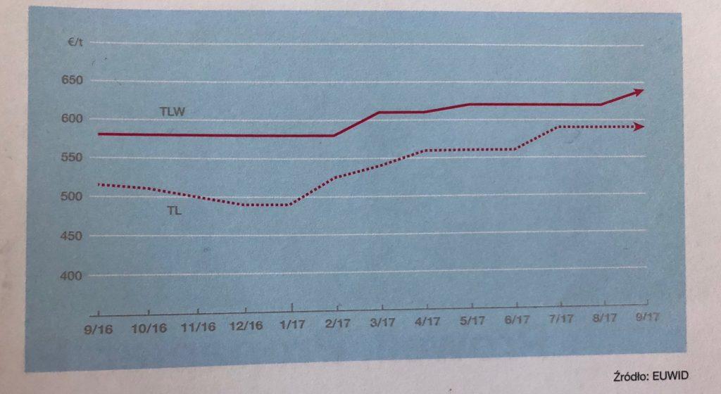 ceny Testlinera 2016 - 2017 | źródło: EUWID